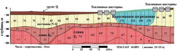 Электромагнитные исследования территории авиабазы (Россия) с целью поиска утечек керосина из топливных танков. Голубым цветом показана область загрязнения
