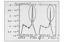 Пояс релятивистских электронов (-15 МэБ), зарегистрированный на советском спутнике «Космос-900»