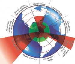 Внутренний зеленый круг соответствует предполагаемому безопасному режиму для девяти планетных процессов. Красные сектора – оценка современной характеристики каждого процесса. Для трех из них (потеря биоразнообразия, климатические изменения и человеческое вмешательство в азотный цикл) уровень безопасности существенно превышен.