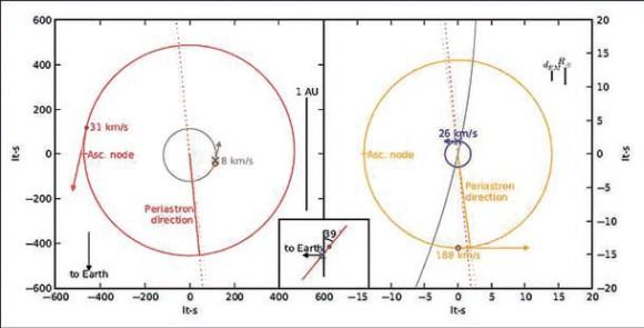 Рис. 4. 2014 год начался с сообщения об открытии радиопульсара в тройной звездной системе. Этот уникальный объект пригодится для тестов теорий гравитации. Будем ждать новых открытий (из статьи s. М. Ransom ет al. arXiv: 1401.0535)