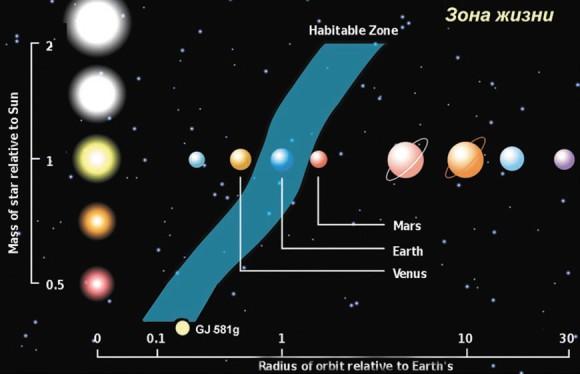 Рисунок с сайта European Southern Observatory