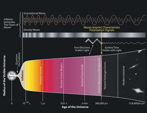 История Вселенной с сайта http://bi cepkeck.org (начало изображено неправильно)