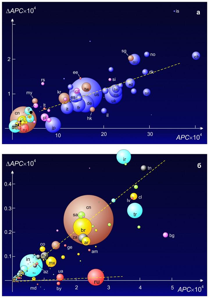 Рис. 1. Звездное небо науки. По горизонтали— относительное количество статей на душу населения APC (Articles Per Capita) за 2010 год. По вертикали— годовой прирост относительного количества статей δAPC (в среднем, за 2006–2010 годы). Площадь кружка пропорциональна абсолютному количеству публикаций в данной стране за 2010 год. Масштаб осей на нижнем графике— в 7раз больше. Цветом обозначены: синий— страны Запада с развитой рыночной экономикой, желтый— Латинская Америка, лиловый— Восточная Европа, зеленый— арабские нефтедобывающие страны, красный— страны бывшего СССР, коричневый— Юго-Восточная Азия, темно-серый— Африка, светло-голубой— все остальные. Для обозначения стран использованы двухбуквенные национальные доменные имена