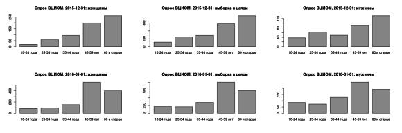 Рис. 4. Вверху: возрастная структура части выборки ВЦИОМ за 31 декабря 2015 г., внизу – за 1 января 2016 г. (по возрастным когортам, использованным аналитиками ВЦИОМ при подведении итогов).