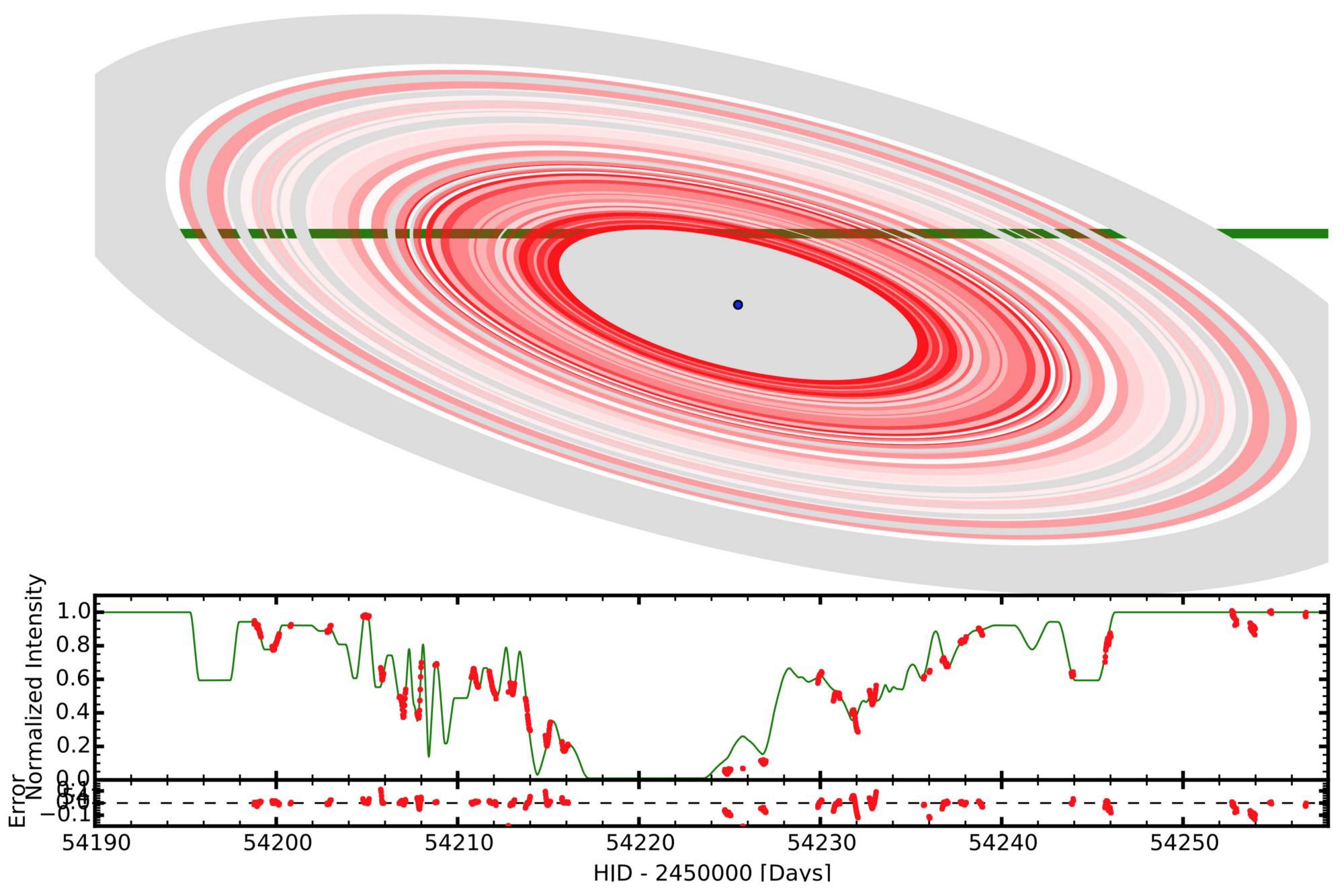 Рис. 1. Транзит колец через звезду 1SWASP J1407. Нижняя панель: кривая блеска звезды. По горизонтали — юлианские дни, по вертикали — доля от полной яркости. Красные точки — измерения, зеленая кривая — результат подгонки, красные точки снизу — остаточные отклонения. Верхняя панель: подгоночная модель колец, насыщенность цвета отражает плотность. Серые кольца: нет данных. Зеленая прямая: трек звезды; ширина линии соответствует ее размеру. Из статьи Rieder&Kenworthy (2016)