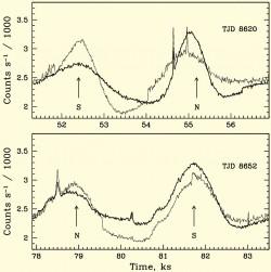 Два маленьких фрагмента из открытых данных эксперимента BATSE, наблюдавшего небо в мягких гама-лучах на протяжении 9 лет. Приведены кривые счета двух детекторов из восьми за время одной орбиты (около 1час. 45 мин.). На кривых видны следующие события. Сверху – до 51800 с – сильный шум от источника Лебедь Х-1, далее зашедшего за горизонт Земли. 54050 с – Лебедь Х-1 вновь показывается над горизонтом, 54560 с – высыпание частиц в магнитосфере Земли, 55000 с – солнечная вспышка, 56300с – восход Крабовидной туманности. Снизу – 78500 с – высыпание частиц, 79550 с – закат Лебедя Х-1, 80250 с – нетриггерный гамма-всплеск, пропущенный авторами эксперимента. 81700 – восход Лебедя Х-1, 83030 – еще один нетриггерный гамма-всплеск. Синусоподобные изменения в темпе счета – широтные вариации фона частиц, фон выше, когда станция залетает в высокие широты.