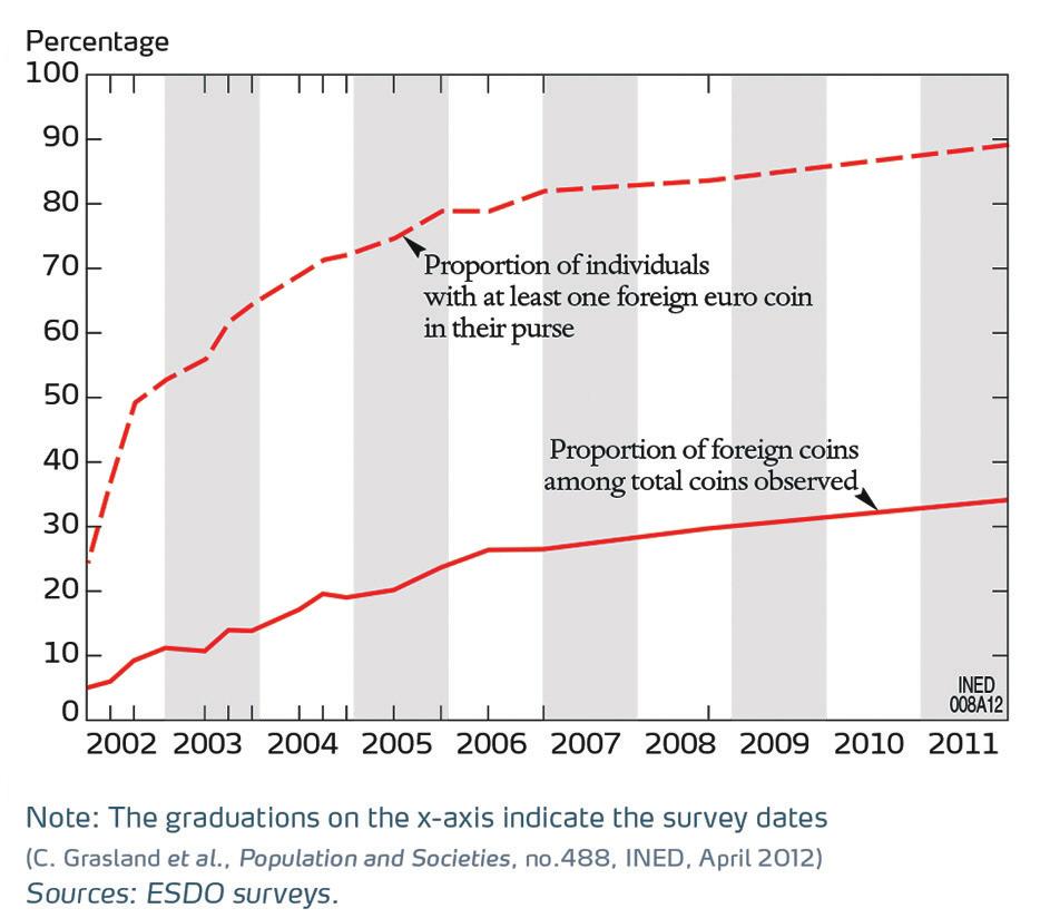 2. Иностранные монеты во Франции [5]. Сплошная линия — доля иностранных монет; пунктир — доля респондентов, у которых в момент опроса была хотя бы одна иностранная монета