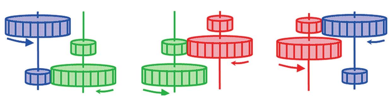 Рис. 1. «Нетранзитивные» шестерни: при попарных соединениях синяя шестерня вращается быстрее зеленой, зеленая — быстрее красной, красная — быстрее синей