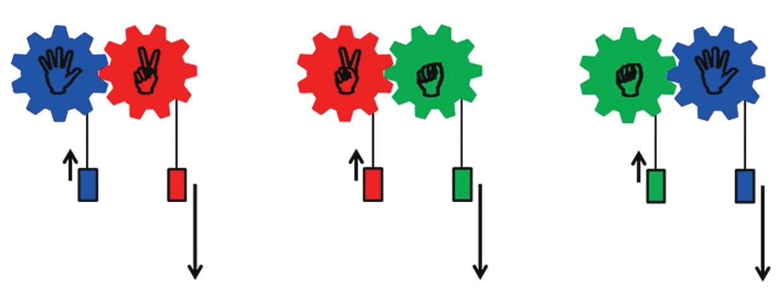 Рис. 2. Нетранзитивные шестерни с грузами: красный блок «сильнее» синего (перетягивает его), зеленый — красного, синий — зеленого (каждая двойная шестерня обозначена одинарной соответствующего цвета, зацепление — по схеме на рис. 1)
