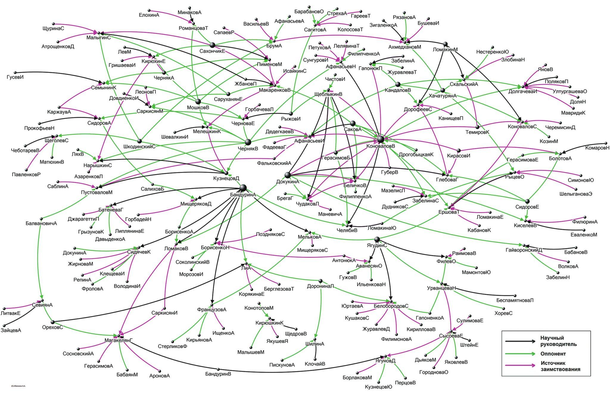 Рис. 1. Сеть липовых диссертаций в Стандартинформе в 2007–2012 годах