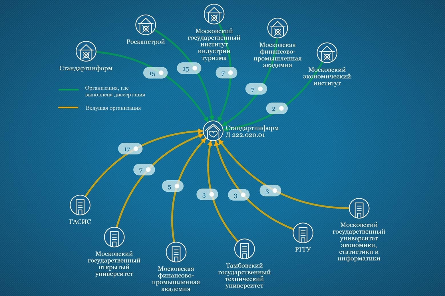 Рис. 2. Организации, сотрудничавшие со Стандартинформ в защите липовых диссертаций