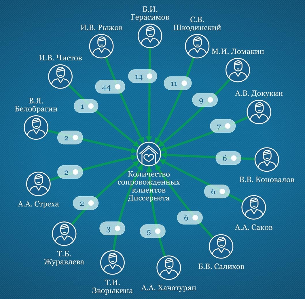 Рис. 3. Количество сопровожденных клиентов Диссернета членами диссовета Стандартинформа