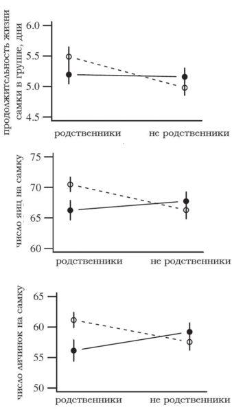 Влияние родства и знакомства самцов четырехпятнистой зерновки на продолжительность жизни самок, количество отложенных ими яиц и вылупившихся личинок [1]. Знакомые самцы обозначены белыми кружочками, незнакомые — черными