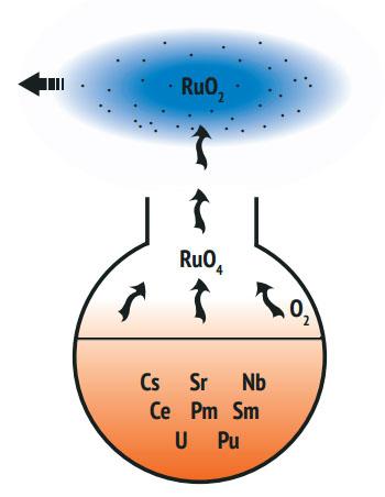 Рутений-106 — причина последнего «радиоактивного» скандала