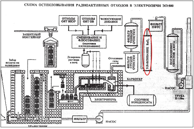 Рис. 1. Схема остекловывания высокорадиоактивных отходов на ПО «Маяк» с электропечью ЭП-500 (libozersk.ru/pbd/Mayak60/link/126.htm). В схеме предусмотрен специальный модуль для очистки от летучего тетраоксида рутения RuO4, расположенный уже после фильтров грубой и тонкой аэрозольной очистки