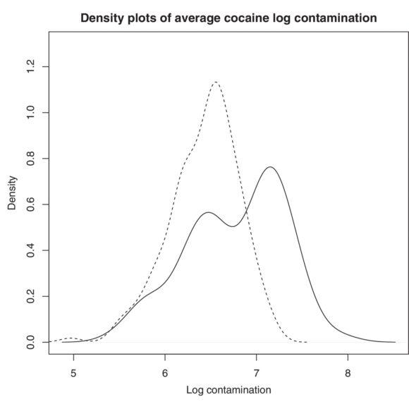 Рис. 2. Распределение логарифма доли загрязненных кокаином банкнот в случайных наборах (пунктир) и в наборах, изъятых у наркодилеров (сплошная линия) [WASC]