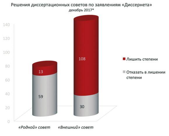 Статистика показана за всё время работы отдела жалоб «Диссернета», с декабря 2013 по декабрь 2017 года. С сайта www.dissernet.org