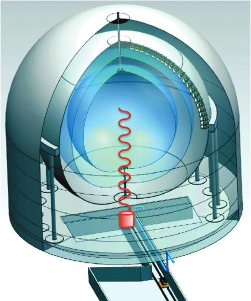 Схематическое изображение эксперимента SOX. С сайта www.staff.uni-mainz.de