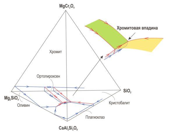 Фазовая диаграмма, описывающая состав хромитообразующих магм