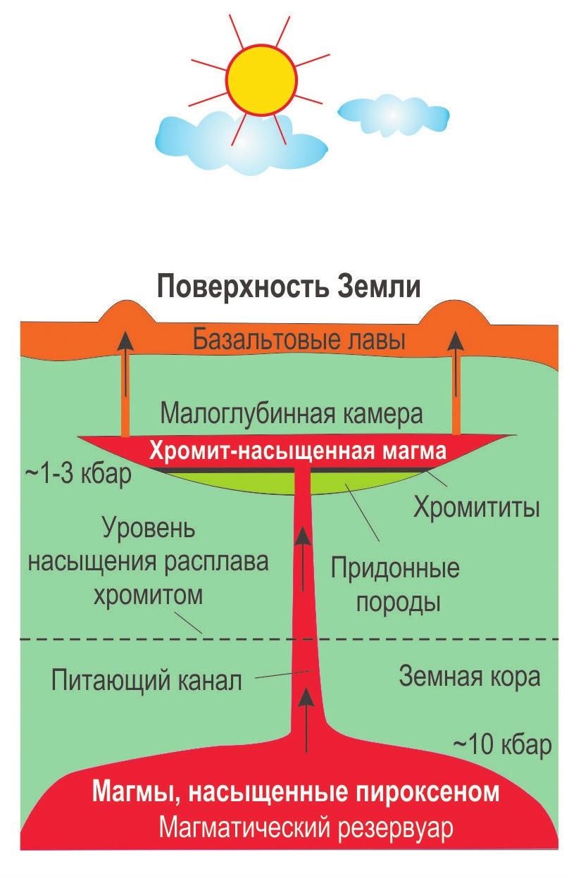 Схема образования слоев хромита в магматической камере