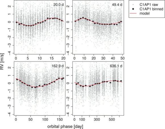 Рис 1. Лучевые скорости звезды, приведенные к фазам каждого периода. Данные показаны маленькими серыми точками, усредненные значения— жирными