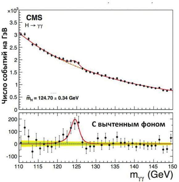 Рис. 2. Распределение событий по инвариантной массе двух фотонов, зарегистрированных установкой CMS. Бугорок на плавной кривой и есть бозон Хиггса