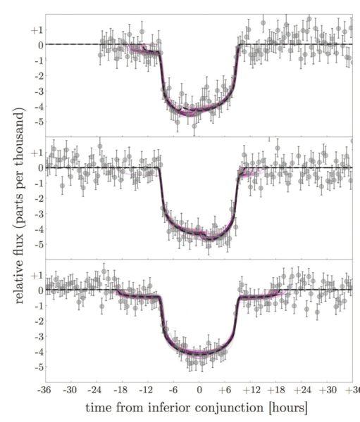 Три транзита планеты Kepler 1625 b (в базе данных «Кеплера» их всего три). Изображена кривая блеска звезды Kepler 1625. Сплошная линия— подгоночная модель со спутником размером с Нептун. Статистическая значимость модели— 4,1 σ. Если убрать третий транзит, значимость падает до пренебрежимой величины