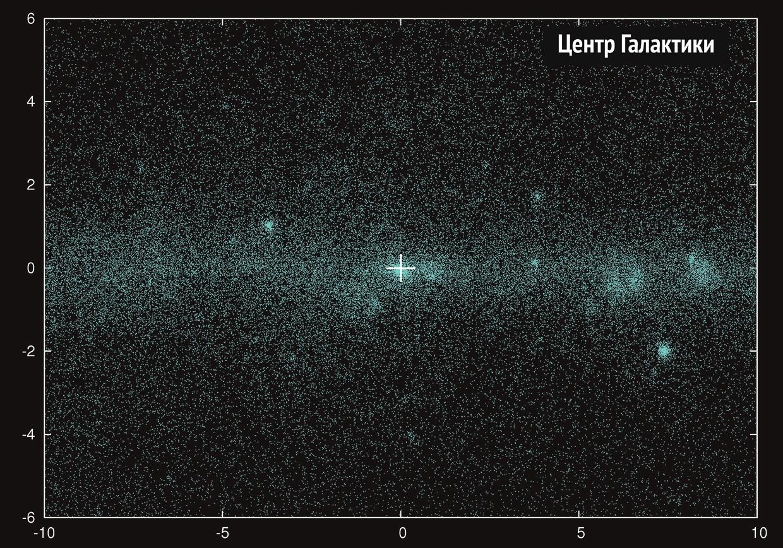 рис.3. По осям— галактическая долгота и широта в градусах
