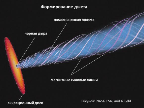 Рис.1. Схема квазара