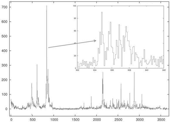 Рис. 2. Кривая блеска ярчайшего блазара 3С 454.3 за 10 лет работы «Ферми». По горизонтали — дни, отсчитываемые от начала набора данных (04.08.2008), по вертикали — число гамма-квантов энергии выше 300 МэВ за два дня. На врезке — самый высокий пик в более крупном масштабе по времени. Ширина бина — 2,4 часа