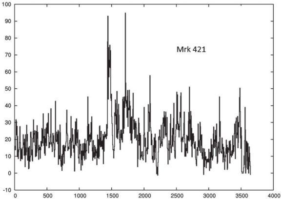 Рис.3. Кривая блеска одного из ярчайших BL Lac'ов — Mrk 421 за 10лет работы «Ферми»