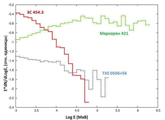 Рис. 4. Спектры трех блазаров: ярчайшего из класса FSRQ 3С 454.3; ярчайшего из класса BL Lac Mrk 421; блазара TXS 0506+, от которого обнаружен поток нейтрино
