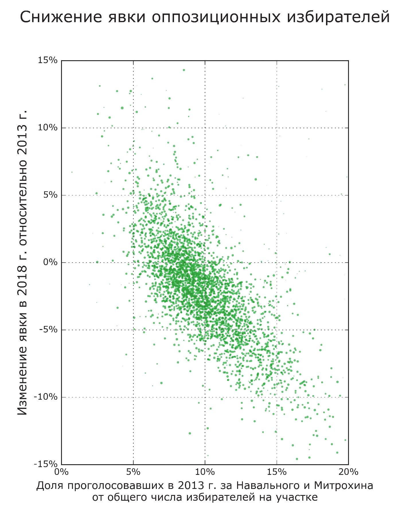 Рис. 5. Оппозиционные избиратели остались дома: явка на избирательных участках Москвы снижалась тем сильнее, чем больше на этих участках была поддержка Навального и Митрохина в 2013 году. Каждая точка соответствует одному избирательному участку