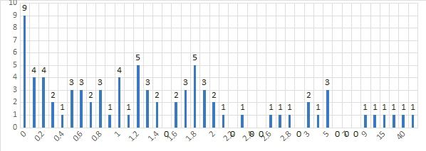 Рис. 3. Цены национальных валютных единиц в долларах США