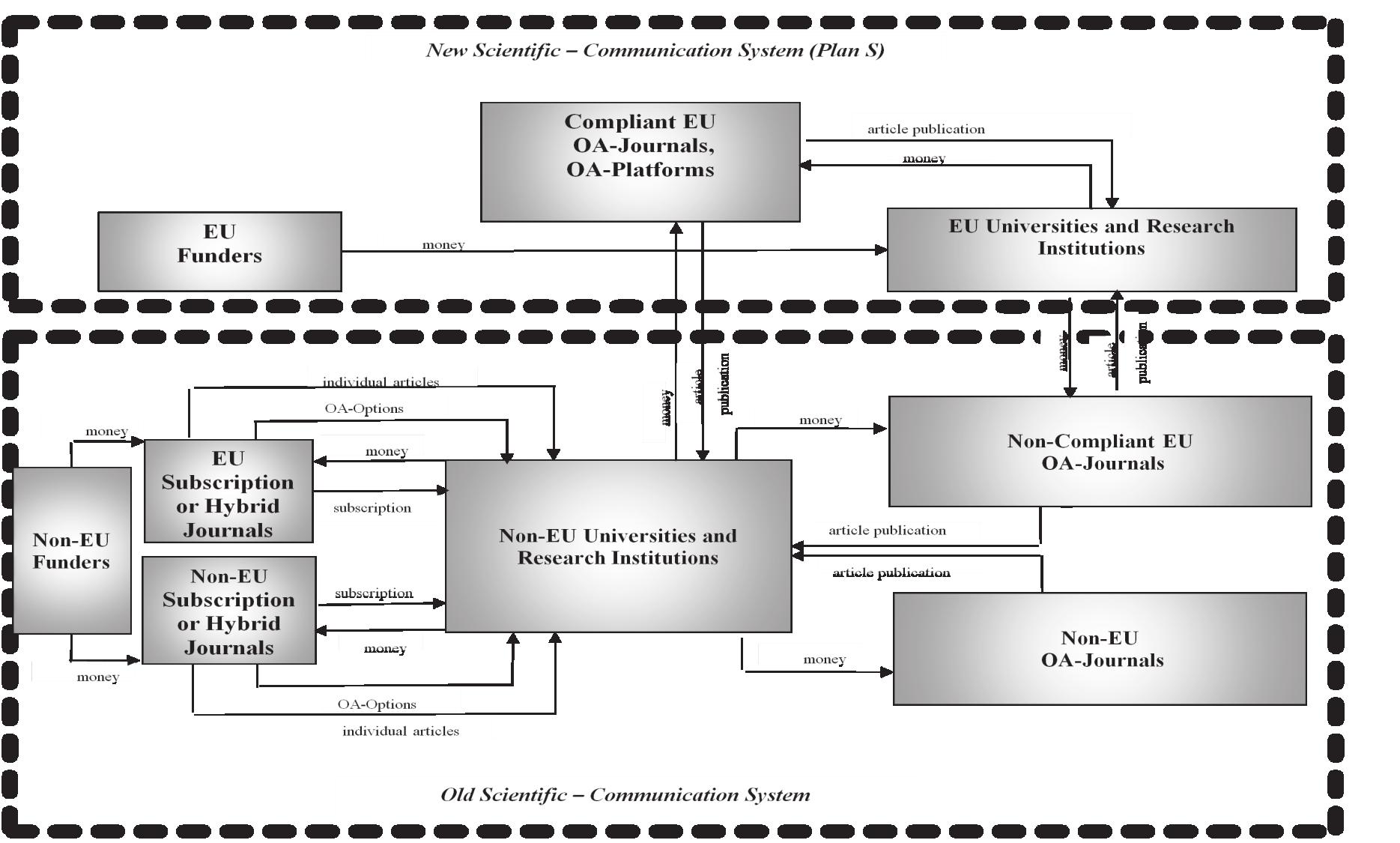 Схема сосуществования старой и новой систем формальных научных коммуникаций с 2020 года