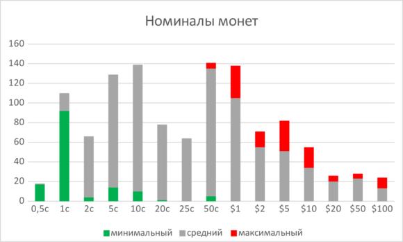 Рис. 3. Основные номиналы монет. Приведено количество стран, в которых встречается указанный номинал, если оно не менее 10%. Если номинал является минимальным в монетной системе, соответствующая часть столбца покрашена зеленым, если максимальным — красным