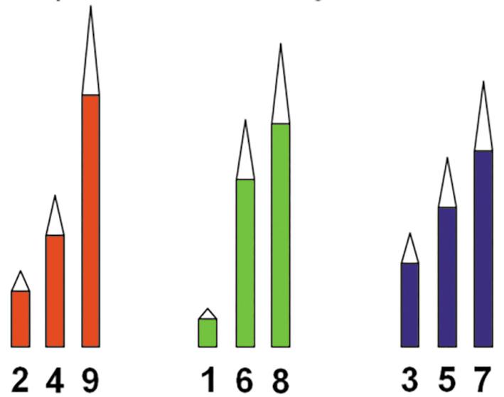 Рис.1. Наборы карандашей, нетранзитивные по длине (числа взяты из магического квадрата, описанного М.Гарднером)