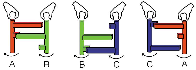 Рис.2. Нетранзитивные двойные рычаги: при равном усилии соревнующихся участников, приложенном квалам, красный рычаг «пересиливает» зеленый, зеленый «пересиливает» синий, асиний «пересиливает» красный