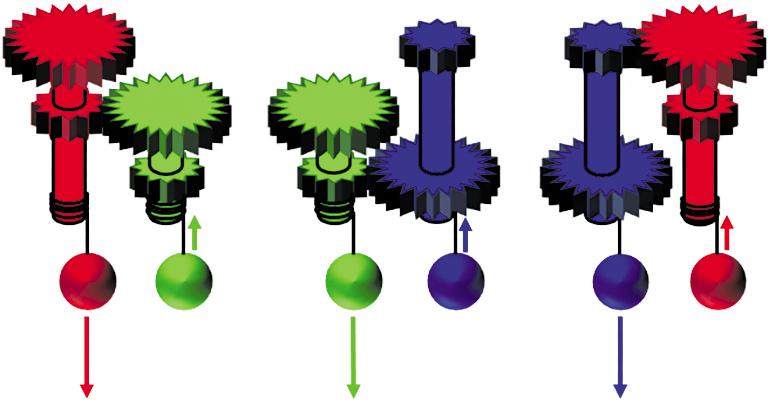 Рис. 3. Нетранзитивные блоки (расширенная версия нетранзитивных рычагов). Валы расположены горизонтально ввертикальной опоре, массы грузов одинаковы. Припопарных соединениях красный груз, опускаясь, поднимет зеленый; зеленый, опускаясь, поднимет синий; а синий, опускаясь, поднимет красный. Стрелками обозначены скорости грузов