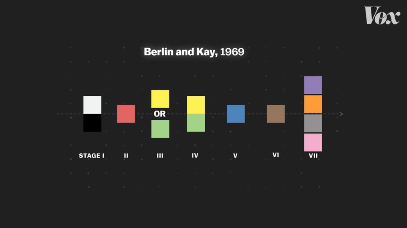 Таблица Берлина и Кея
