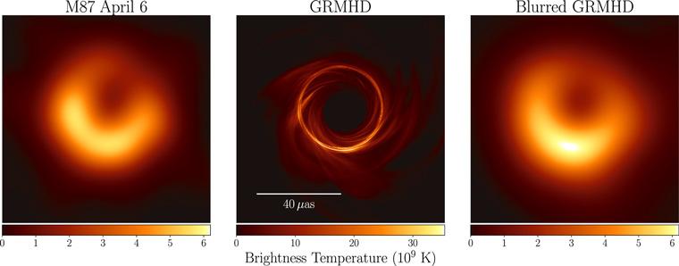 Рис. 6. Результат моделирования динамики диска и изображения в сравнении с результатами. Слева направо: изображение, построенное по реальным данным; результат моделирования диска и оптики в сильном гравитационном поле; центральное изображение, размазанное в соответствии с реальным разрешением