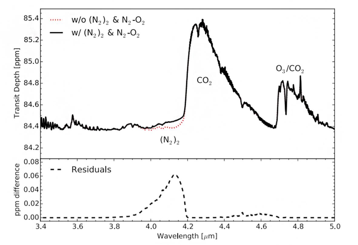 Рис 2. Эффект поглощения (N2)2 — пожалуй, единственная зацепка для детектирования азота. Смоделированный спектр поглощения атмосферы Земли для удаленного наблюдателя, регистрирующего ее транзит. Эффект азота — разница между красным пунктиром и черной линией