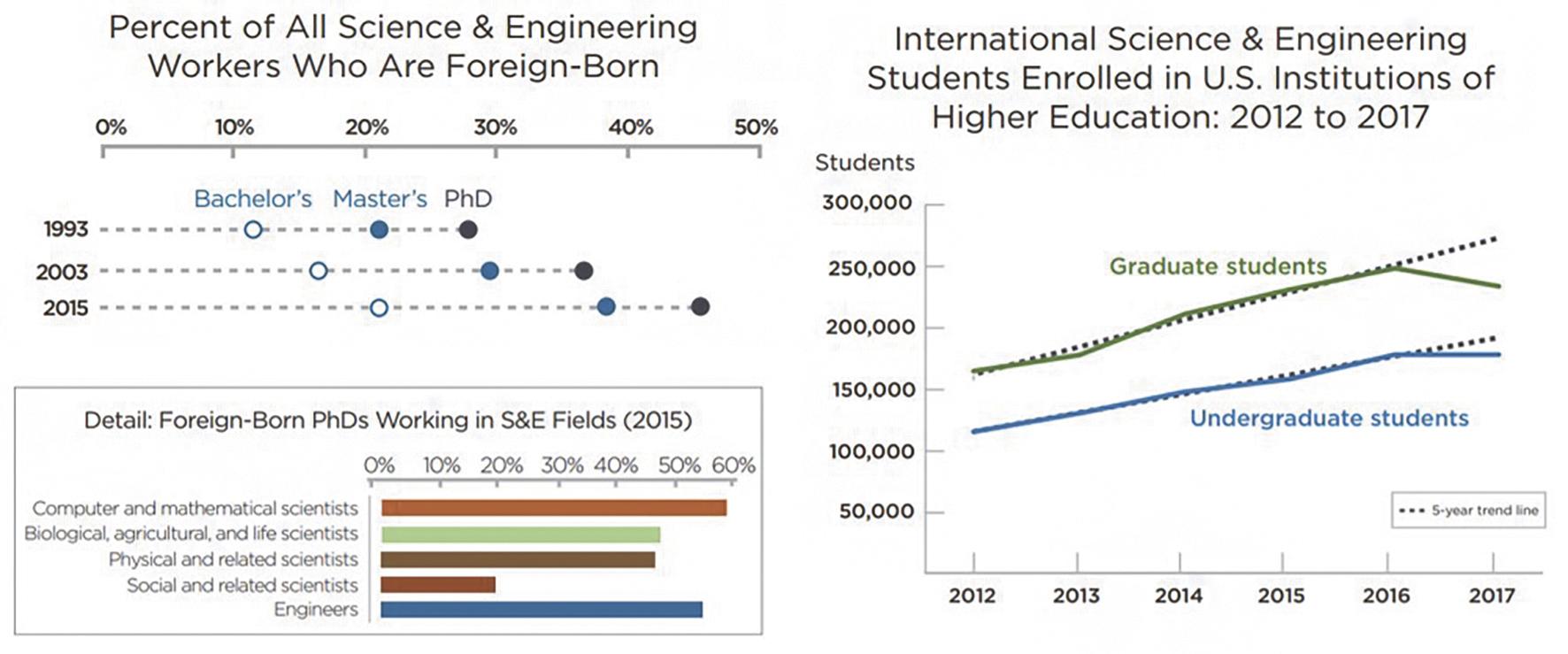 Рис. 1. (а) Динамика роста в 1993–2015 годах относительной доли научно-инженерных специалистов в США, которые родились за пределами страны, с разбивкой по уровню образования и области специализации. (б) Количество иностранных студентов, обучающихся по специальностям (STEM) в американских университетах.