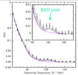 Рис. 2. Корреляционная функция BOSS с локальным пиком на пространственных масштабах 90–120 Мпк, построенная по данным 47 тыс. красных галактик большой светимости (luminous red galaxies) оптического обзора SDSS