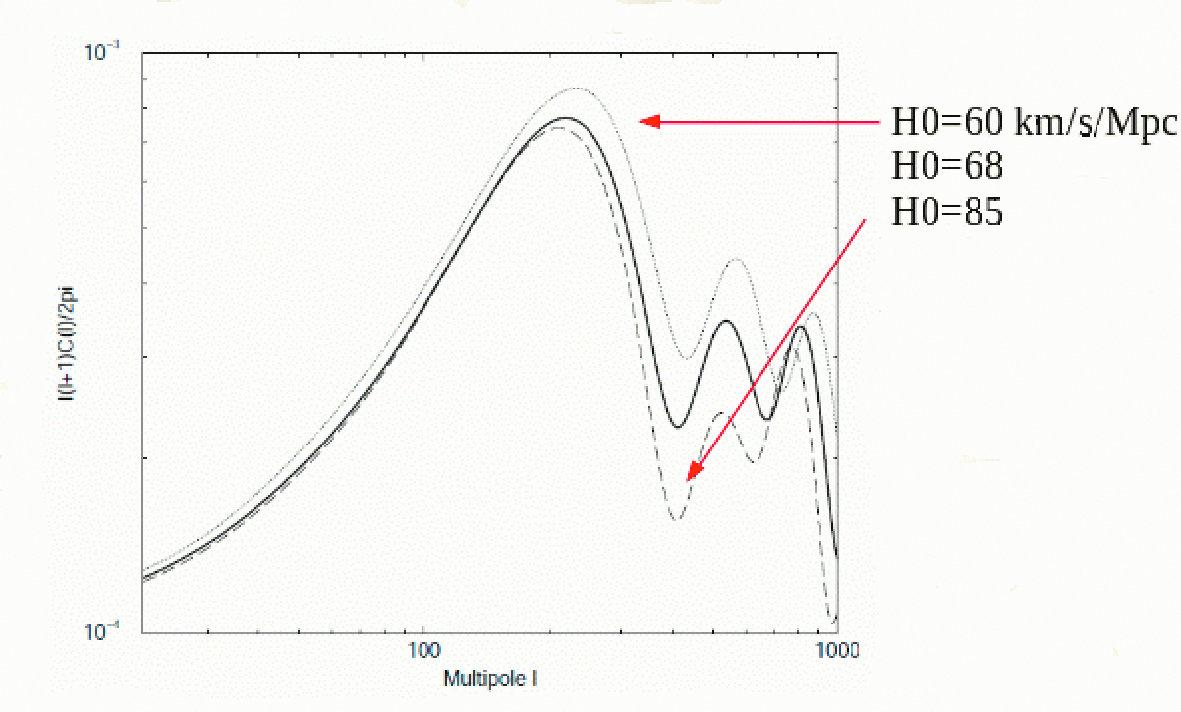 Рис. 4. Изменение формы углового спектра мощности реликтового излучения при вариации величины постоянной Хаббла H0
