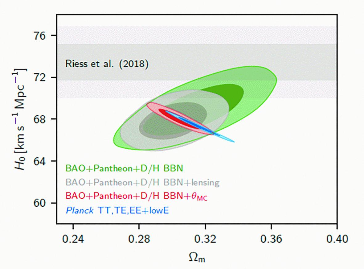 Рис. 5. Диаграмма «постоянная Хаббла H0 — плотность вещества Ωm» показывает различие в определении величины постоянной Хаббла в согласованной модели ΛCDM Planck и в данных группы Рисса. Разными цветами выделены измерения параметров при комбинации данных различных экспериментов, оттенками цветов — доверительные интервалы на уровнях 68% и 95%. Обозначения на картинке: BAO — барионные акустические осцилляции, Pantheon — данные по проекту измерения блеска сверхновых Ia, D/H BBN — данные по измерению дейтерия при первичном нуклеосинтезе, lensing — данные по измерию линзирования CMB Planck, θMC — учет размера акустического горизонта.  Серым цветом показаны результаты, полученные группой Рисса. Из работы [1]