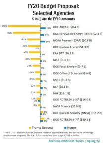 FY20 Budget Proposal: Selected Agencies