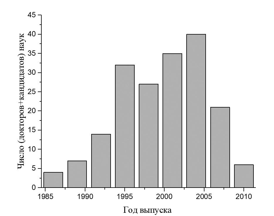 Рис. 1. Возрастное распределение, стипендиаты — доктора и кандидаты наук (186 стипендиатов, год точно установлен для 179 человек, для остальных семи оценен приближенно как «год окончания школы +6» или как «год рождения +23»)