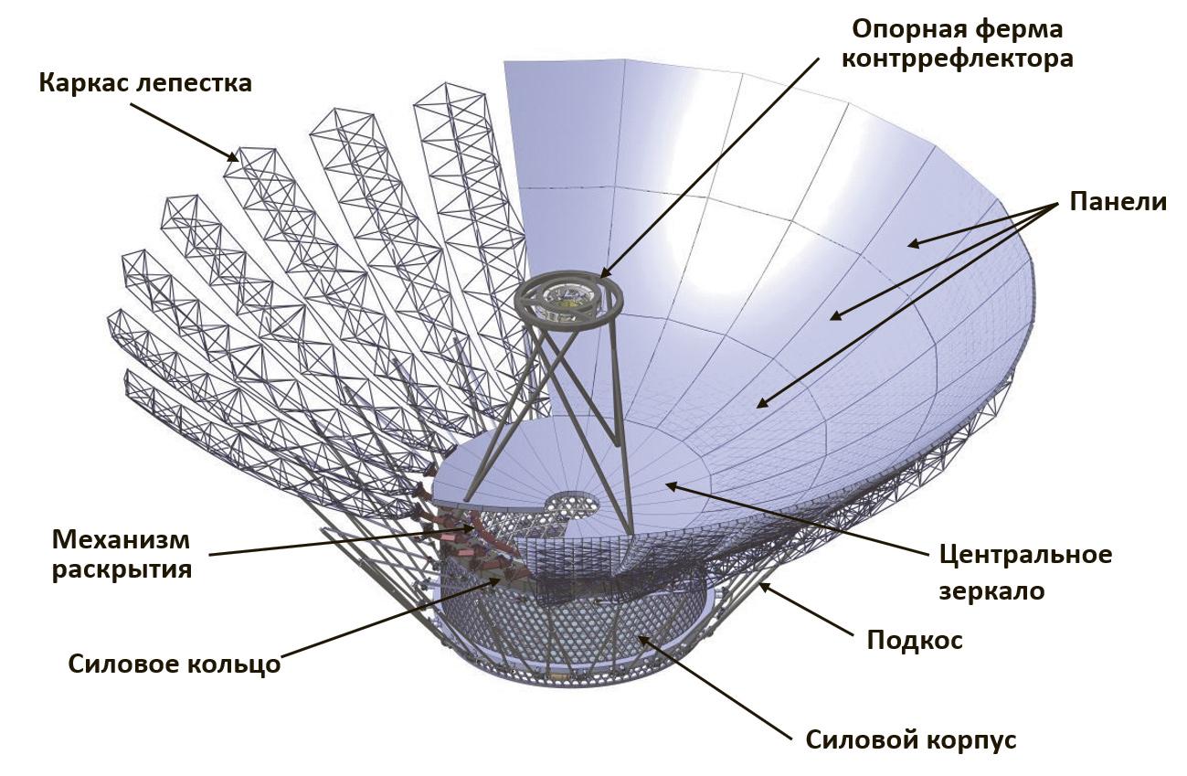 Режим интерферометра «Миллиметрона» позволяет получить гигантское угловое разрешение, а режим одиночного зеркала дает беспрецедентную чувствительность