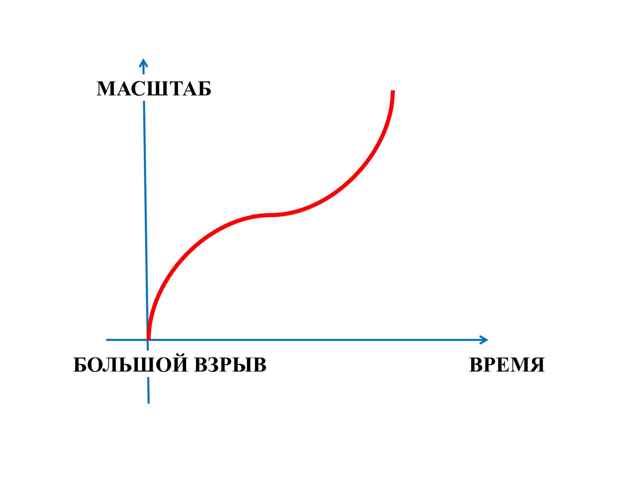 Рис. 3. Эволюция масштабного фактора в рамках ускоренного расширения Вселенной, открытого в конце XX века. Рисунок автора